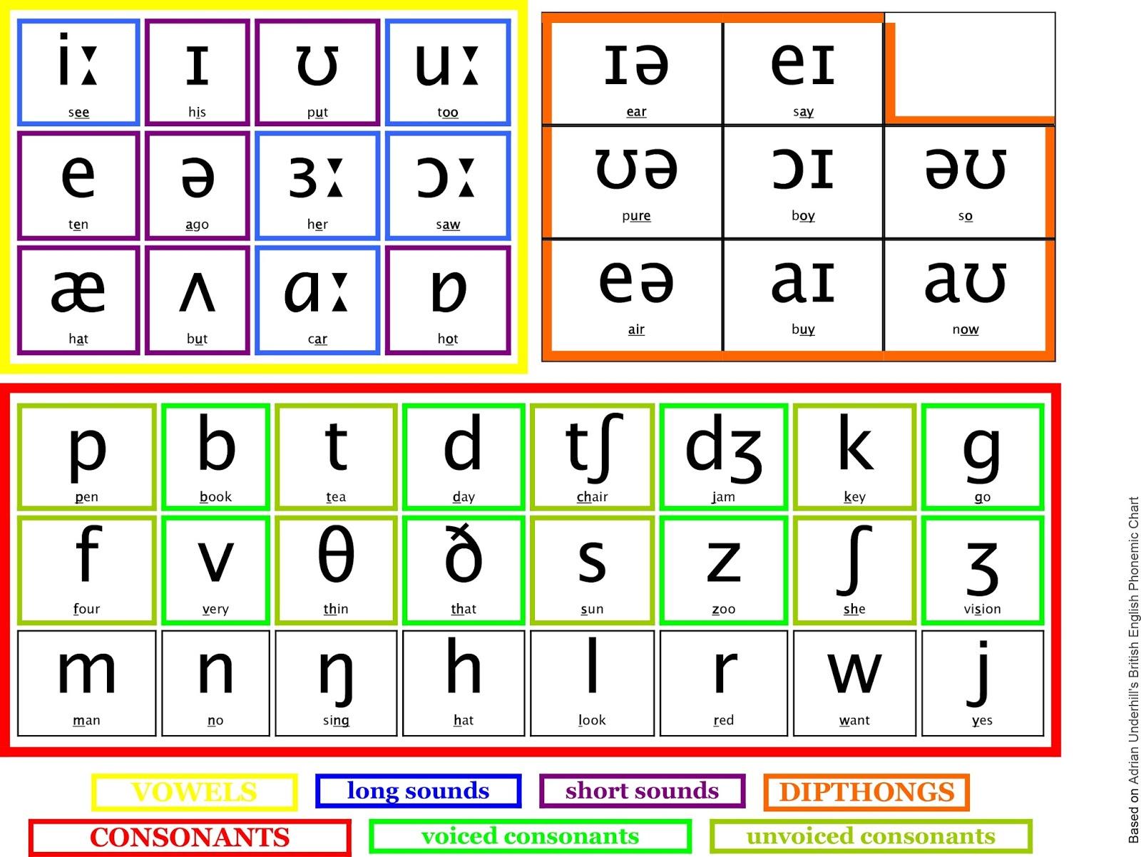 Kore320 Ipa International Phonetic Alphabet Chart